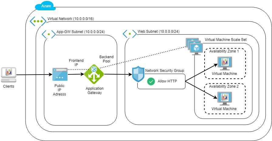 Application Load Balancing with Azure Application Gateways