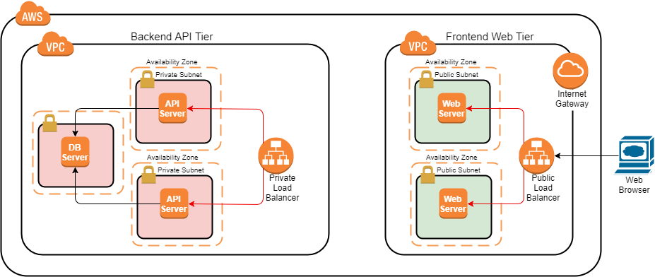 Set Up VPC Peering between Amazon Virtual Private Clouds