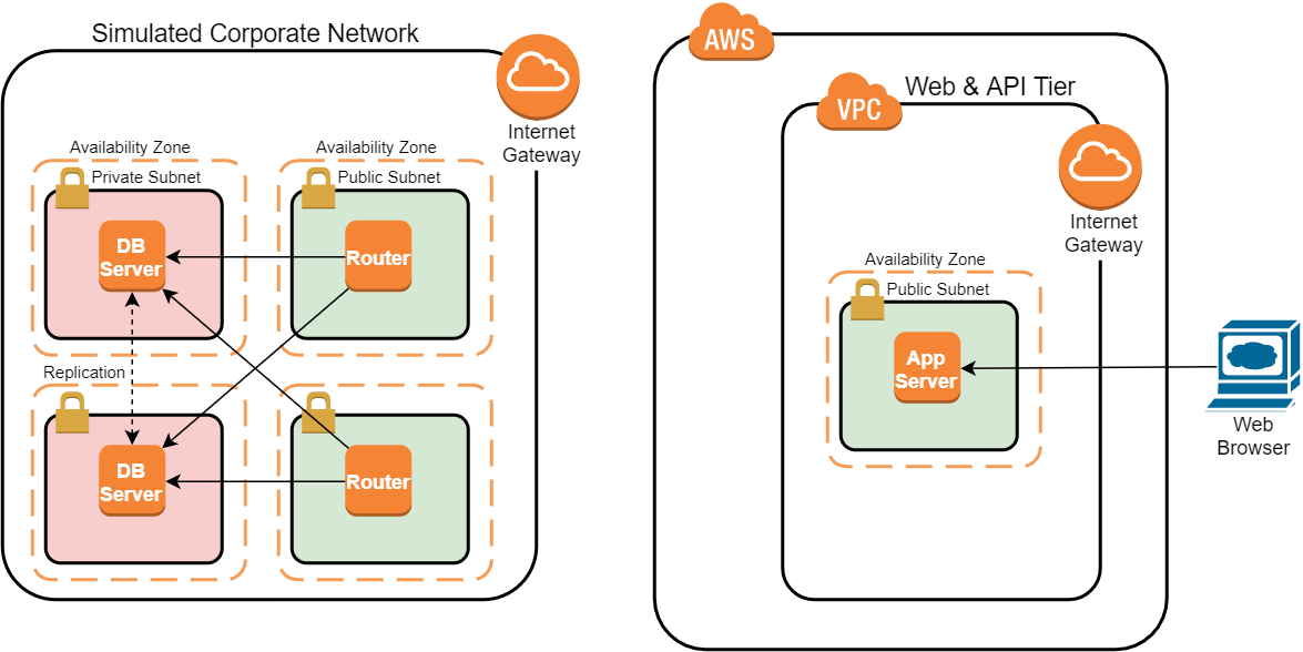 VPN Connections with an Amazon VPC Using Dynamic Routing