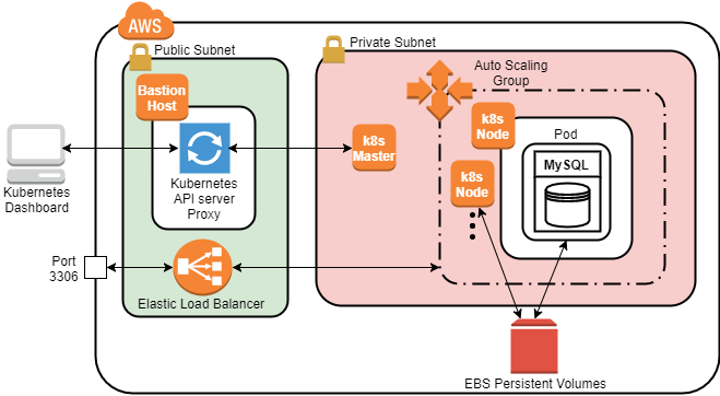 Deploy A Stateful Application In A Kubernetes Cluster