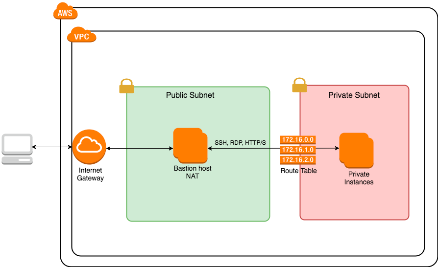 Securing your VPC using Public and Private Subnets - Cloud
