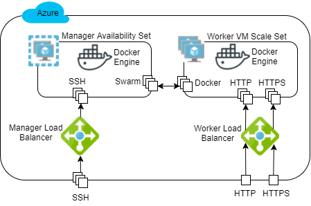 Manage Your Cluster Using Docker Swarm Mode