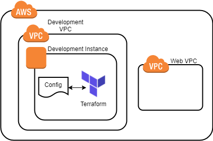 Manage AWS Resources with Terraform - Cloud Academy