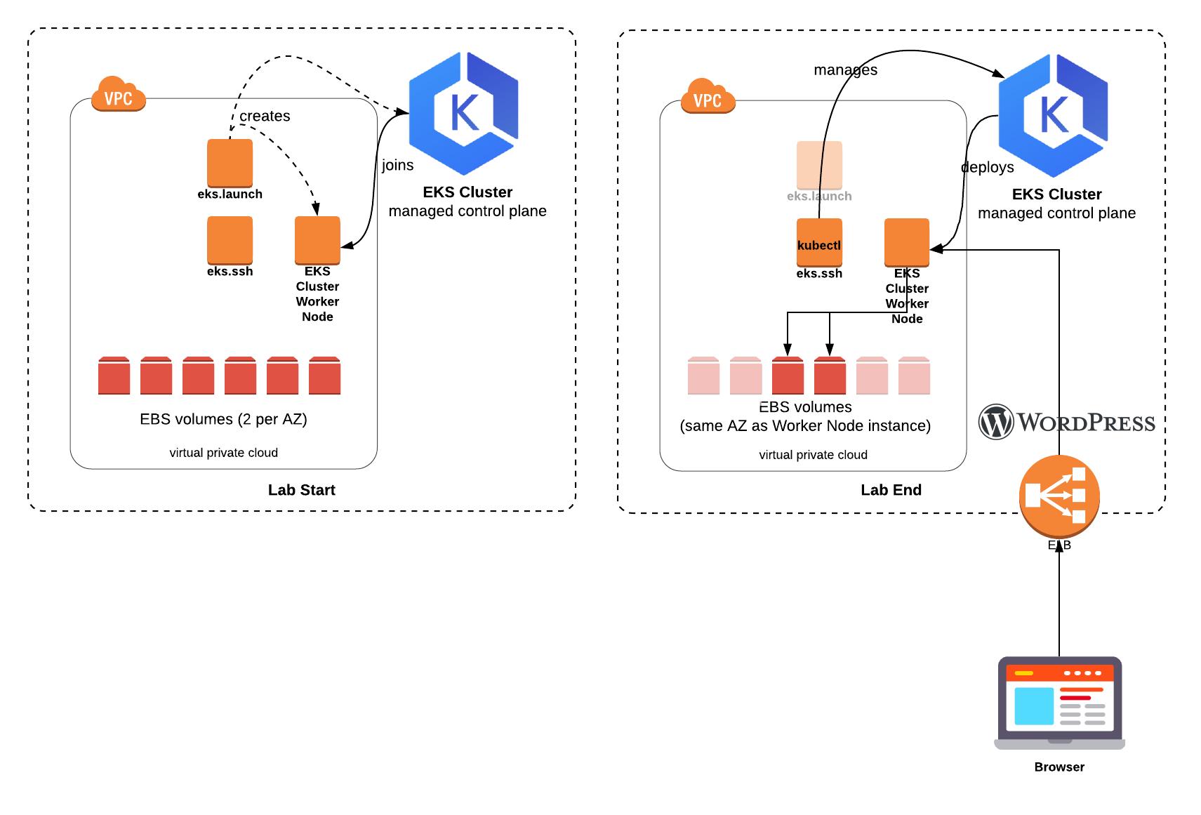 Amazon EKS - Launch Kubernetes Cluster and Deploy Wordpress