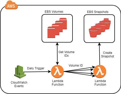 Automating EBS snapshots with Lambda - Cloud Academy