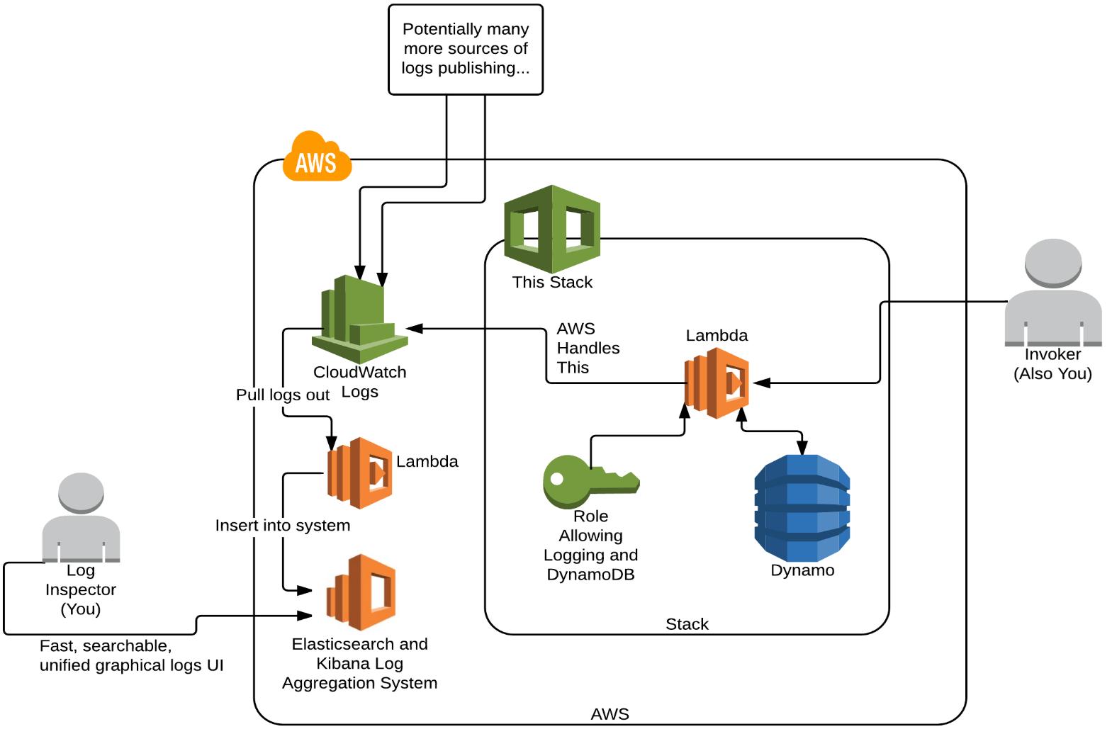 Monitor Like a DevOps Pro: Build A Log Aggregation System in