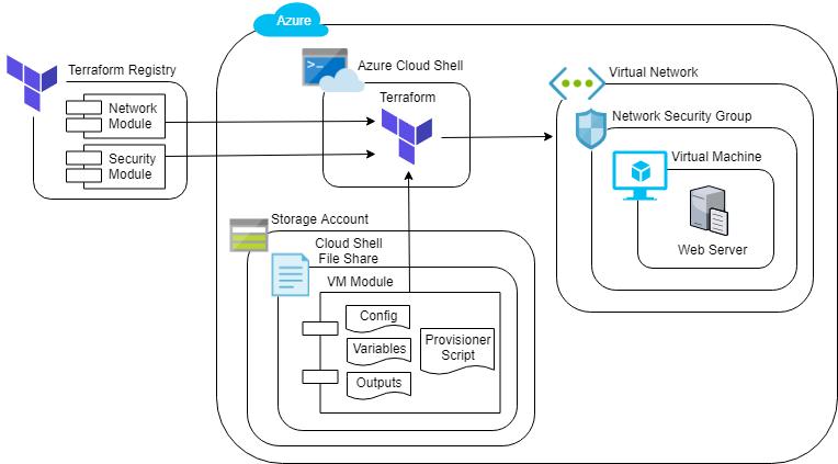 Provisioning an Azure VM with Terraform Modules - Cloud Academy
