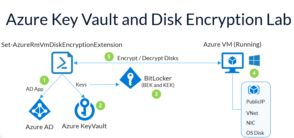 Azure Key Vault and Disk Encryption - Cloud Academy