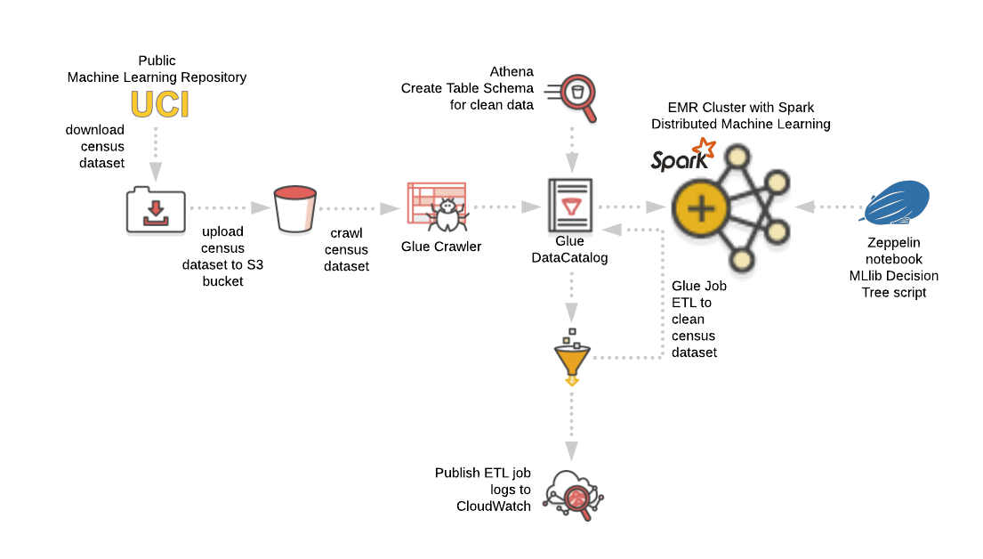 AWS Glue - Cloud Academy