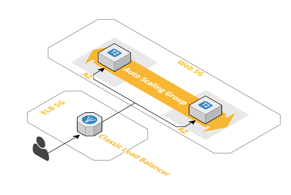 Launching Auto Scaling Groups behind a Classic Load Balancer