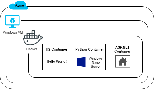 Getting Started with Docker on Windows
