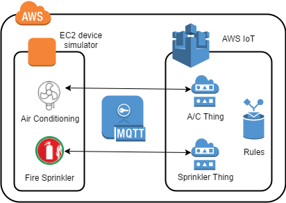 Introduction to AWS IoT - Cloud Academy