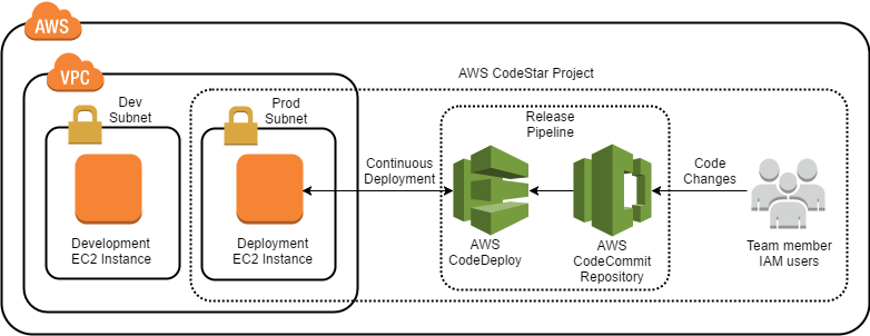 Develop and Deploy an Application with AWS CodeStar - Cloud