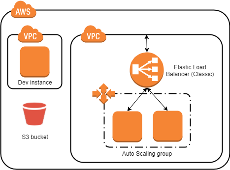 Continuous Integration and Deployment with AWS Code Services