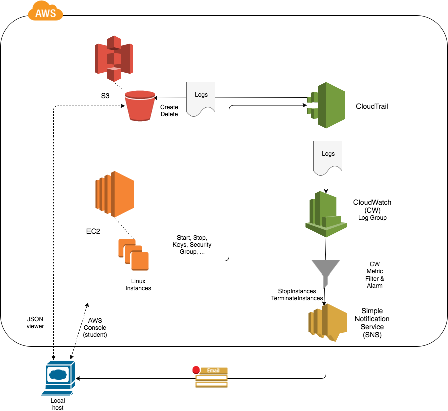 Monitoring AWS CloudTrail Events with Amazon CloudWatch