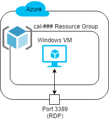 Start your first Azure Virtual Machine (Windows) - Cloud Academy