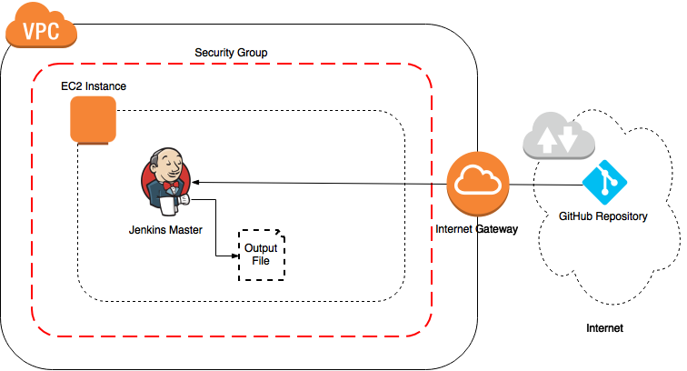 Getting Started with Jenkins on Windows (AWS) - Cloud Academy